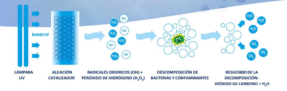 3_sanitizacion_activa_higiene_aire_interior_enyon