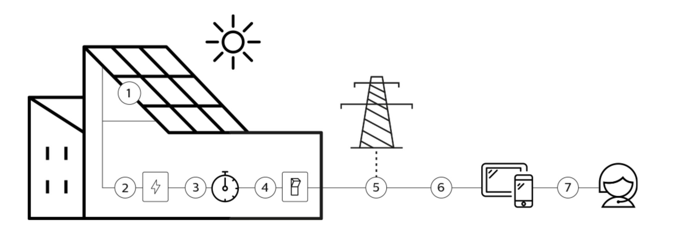 2_Esquema_Fotovoltaica_autoconsumo_empresas_enyon